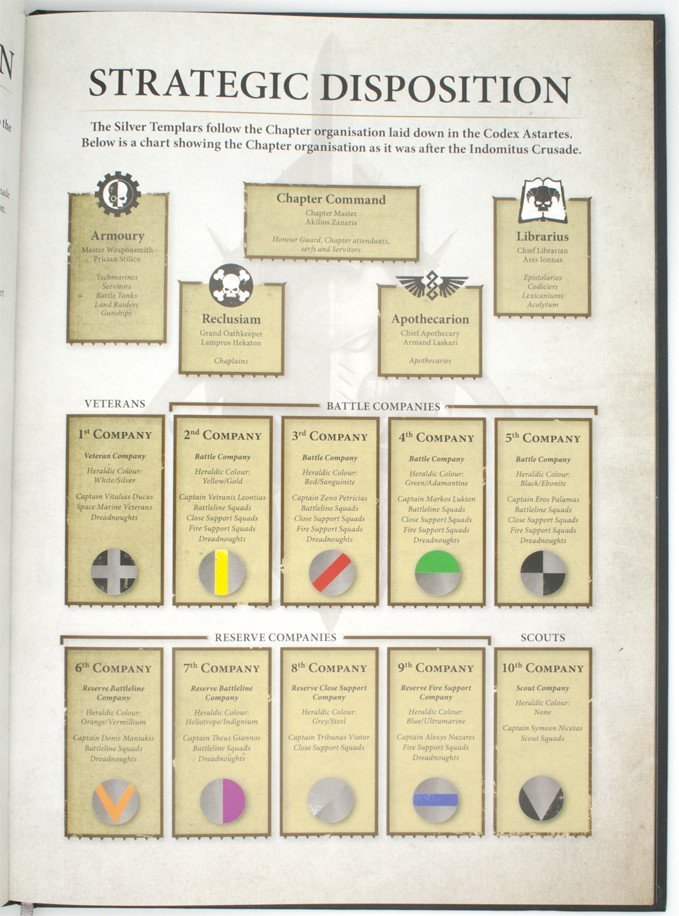 Warhammer 40,000 Conquest - Silver Templars Source Book Disposición estratégica