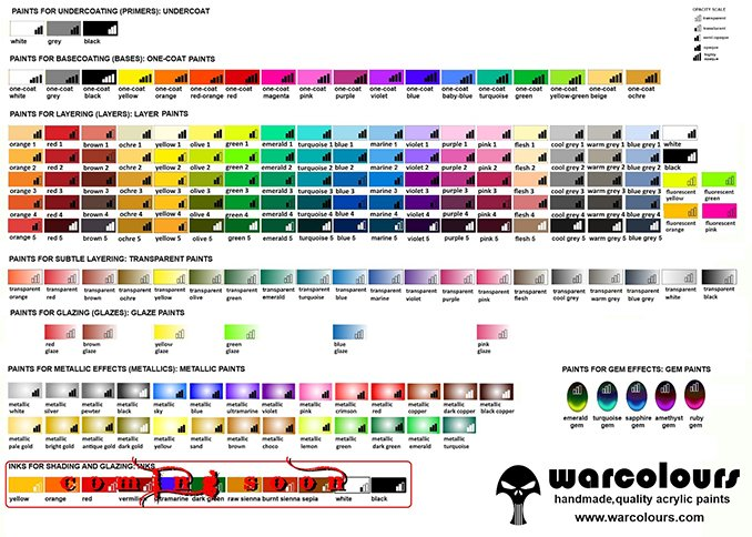 Warcolours Paint Range Review for Miniatures & Wargames Models - Colourchart Complete